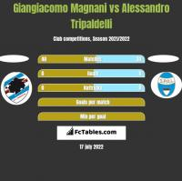 Giangiacomo Magnani vs Alessandro Tripaldelli h2h player stats