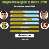 Giangiacomo Magnani vs Matteo Lovato h2h player stats