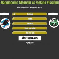 Giangiacomo Magnani vs Stefano Piccinini h2h player stats