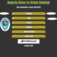 Rogerio Alves vs Artem Habelok h2h player stats
