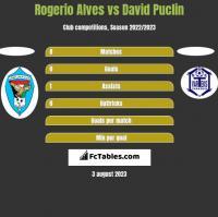 Rogerio Alves vs David Puclin h2h player stats