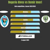 Rogerio Alves vs Demir Imeri h2h player stats
