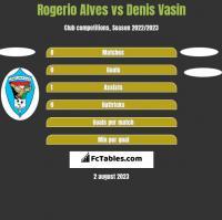 Rogerio Alves vs Denis Vasin h2h player stats