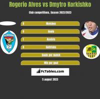 Rogerio Alves vs Dmytro Korkishko h2h player stats