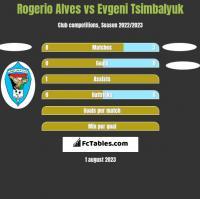Rogerio Alves vs Evgeni Tsimbalyuk h2h player stats