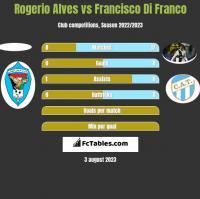 Rogerio Alves vs Francisco Di Franco h2h player stats