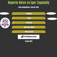 Rogerio Alves vs Igor Zagalskiy h2h player stats
