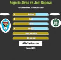 Rogerio Alves vs Joel Bopesu h2h player stats