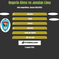 Rogerio Alves vs Jonatan Lima h2h player stats