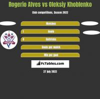 Rogerio Alves vs Oleksiy Khoblenko h2h player stats
