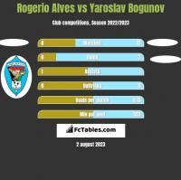 Rogerio Alves vs Yaroslav Bogunov h2h player stats
