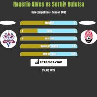 Rogerio Alves vs Serhiy Buletsa h2h player stats