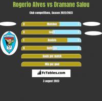 Rogerio Alves vs Dramane Salou h2h player stats