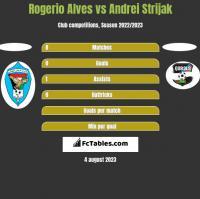Rogerio Alves vs Andrei Strijak h2h player stats