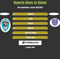Rogerio Alves vs Rafael h2h player stats