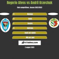 Rogerio Alves vs Andrii Kravchuk h2h player stats