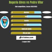 Rogerio Alves vs Pedro Vitor h2h player stats