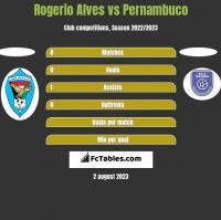 Rogerio Alves vs Pernambuco h2h player stats