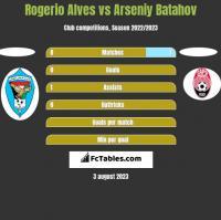 Rogerio Alves vs Arseniy Batahov h2h player stats