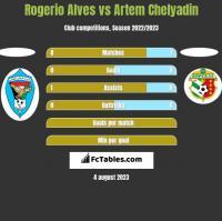 Rogerio Alves vs Artem Chelyadin h2h player stats