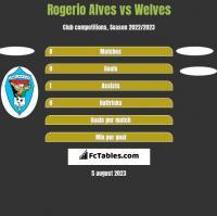 Rogerio Alves vs Welves h2h player stats