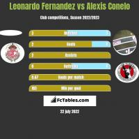 Leonardo Fernandez vs Alexis Conelo h2h player stats