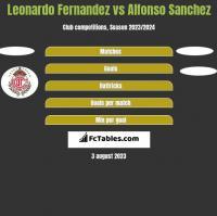 Leonardo Fernandez vs Alfonso Sanchez h2h player stats