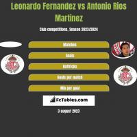 Leonardo Fernandez vs Antonio Rios Martinez h2h player stats