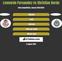 Leonardo Fernandez vs Christian Dorda h2h player stats
