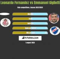 Leonardo Fernandez vs Emmanuel Gigliotti h2h player stats
