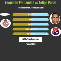 Leonardo Fernandez vs Felipe Pardo h2h player stats