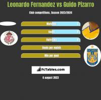 Leonardo Fernandez vs Guido Pizarro h2h player stats