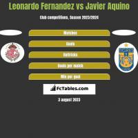 Leonardo Fernandez vs Javier Aquino h2h player stats