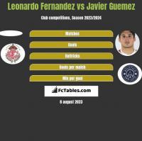 Leonardo Fernandez vs Javier Guemez h2h player stats