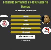 Leonardo Fernandez vs Jesus Alberto Duenas h2h player stats