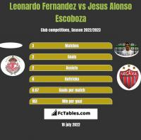 Leonardo Fernandez vs Jesus Alonso Escoboza h2h player stats