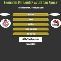 Leonardo Fernandez vs Jordan Sierra h2h player stats