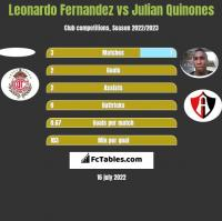 Leonardo Fernandez vs Julian Quinones h2h player stats