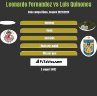 Leonardo Fernandez vs Luis Quinones h2h player stats