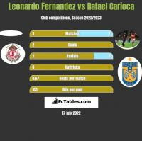Leonardo Fernandez vs Rafael Carioca h2h player stats