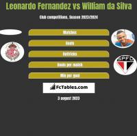 Leonardo Fernandez vs William da Silva h2h player stats