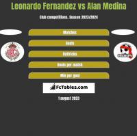 Leonardo Fernandez vs Alan Medina h2h player stats