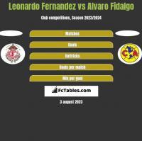 Leonardo Fernandez vs Alvaro Fidalgo h2h player stats