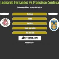 Leonardo Fernandez vs Francisco Cordova h2h player stats
