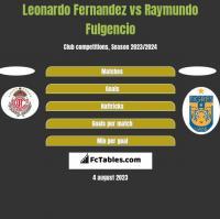 Leonardo Fernandez vs Raymundo Fulgencio h2h player stats