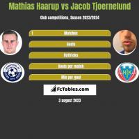 Mathias Haarup vs Jacob Tjoernelund h2h player stats