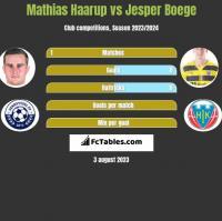 Mathias Haarup vs Jesper Boege h2h player stats