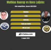 Mathias Haarup vs Kees Luijckx h2h player stats