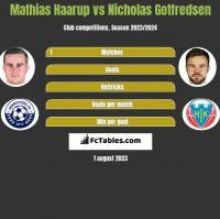 Mathias Haarup vs Nicholas Gotfredsen h2h player stats