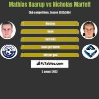 Mathias Haarup vs Nicholas Marfelt h2h player stats